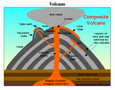 composite volcano volcanoesBasic Volcano Diagram Composite Volcano #1
